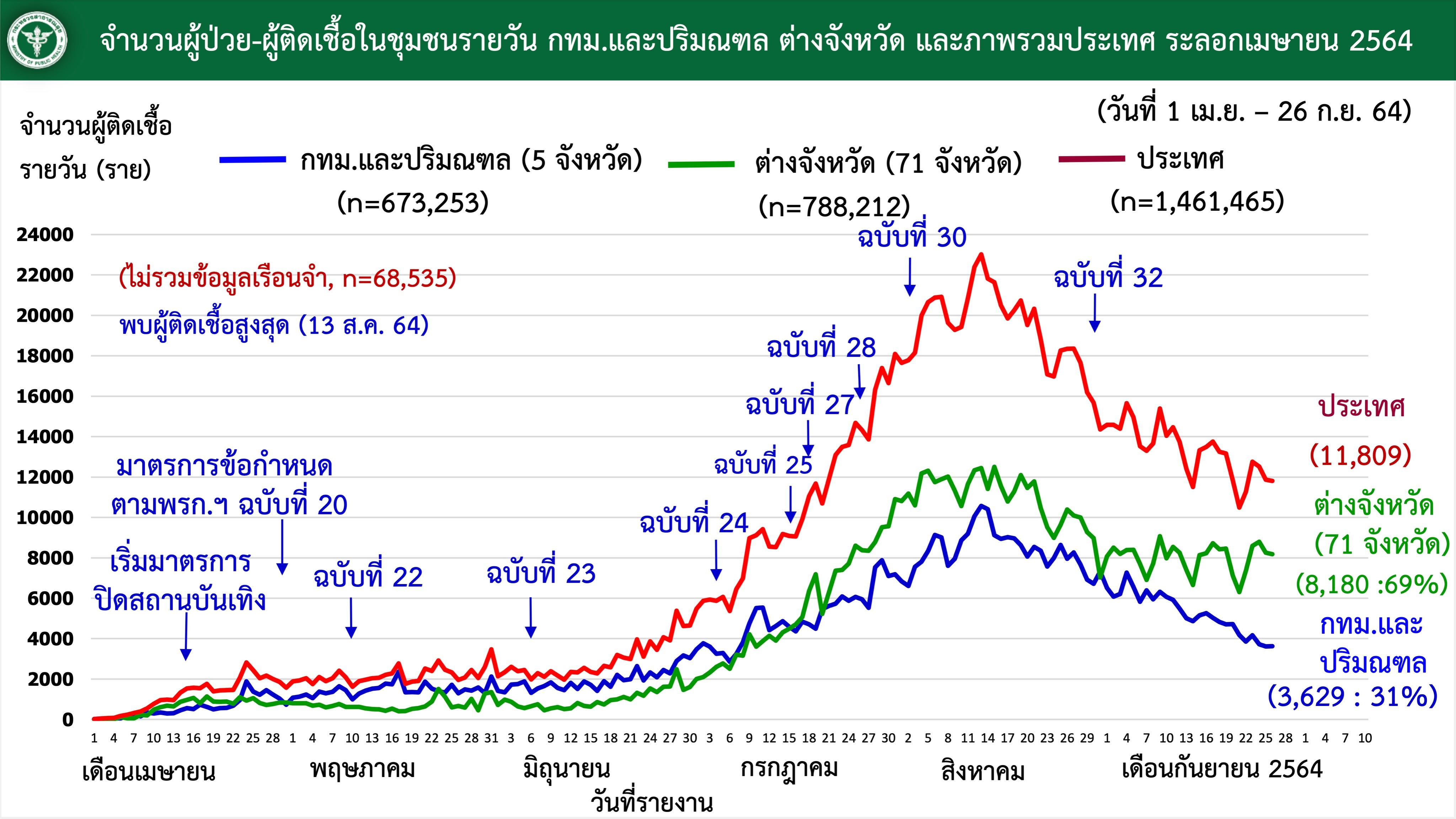 www.thaiguide.dk/images/forum/covid19/smitte%20bangkok%20resten%20over%20tiden%2026-09-21.jpeg