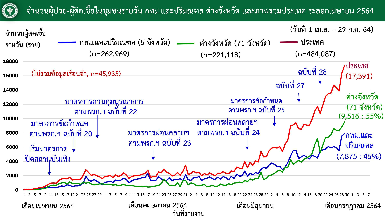 www.thaiguide.dk/images/forum/covid19/smitte%20bangkok%20resten%20over%20tiden%2029-07-21.jpg