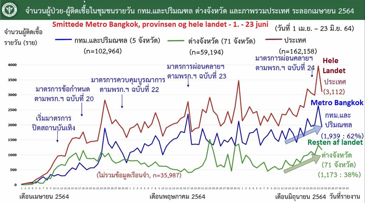 www.thaiguide.dk/images/forum/covid19/smitte%20bangkok%20resten%20over%20tiden%20r%2023-06-21.jpg