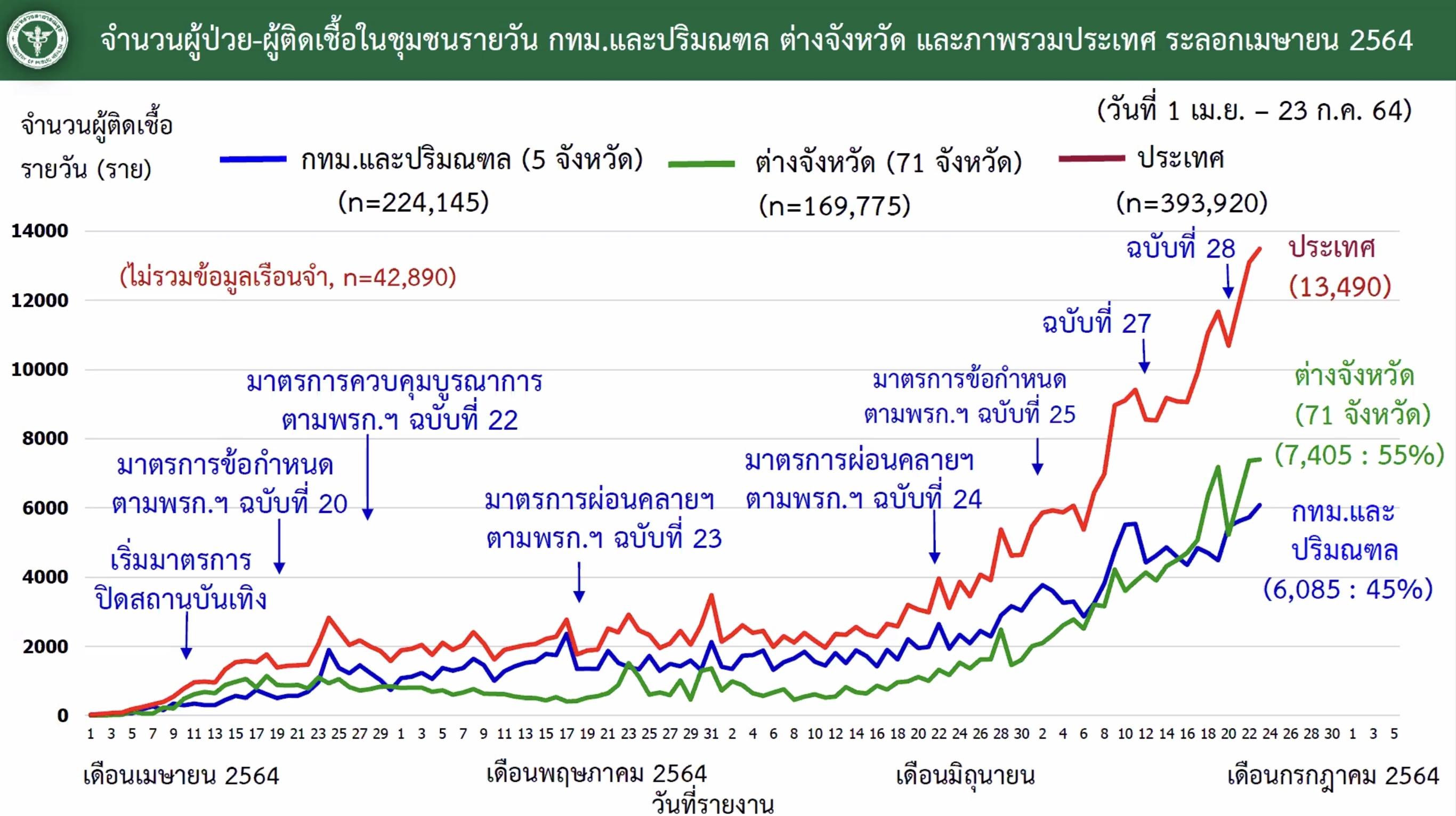 www.thaiguide.dk/images/forum/covid19/smitte%20bkk%20resten%20af%20landet%20kurve%2023-07-21.jpeg