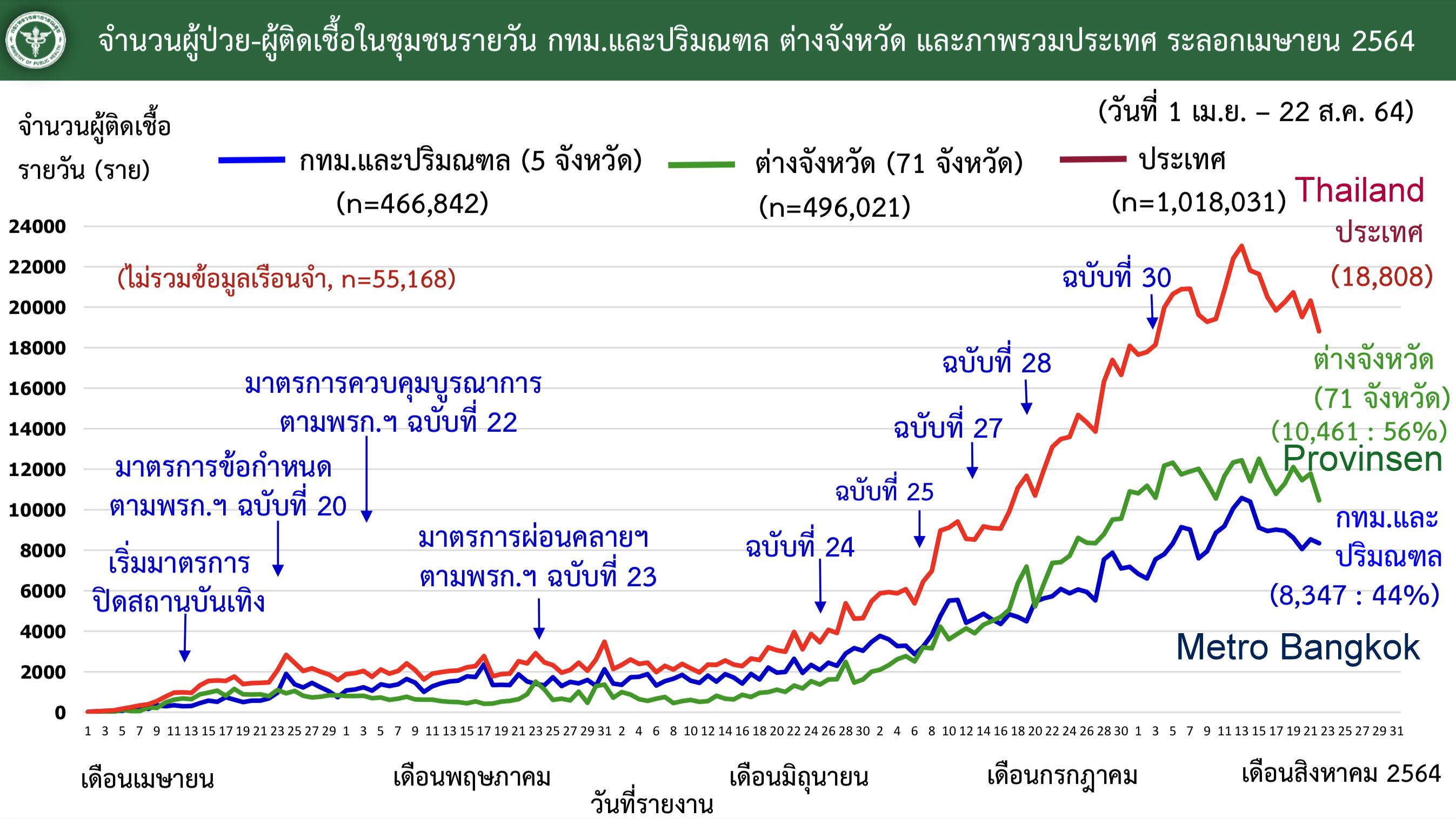 www.thaiguide.dk/images/forum/covid19/smitte%20bkk%20resten%20af%20landet%20kurve%20r%2022-08-21.jpg