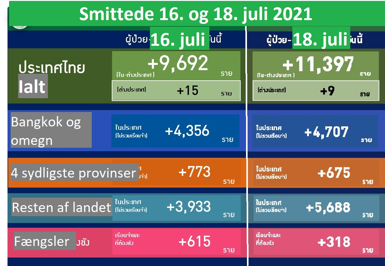 www.thaiguide.dk/images/forum/covid19/smitte%20fordeling%20tal%2018-07-21%20mix.jpg