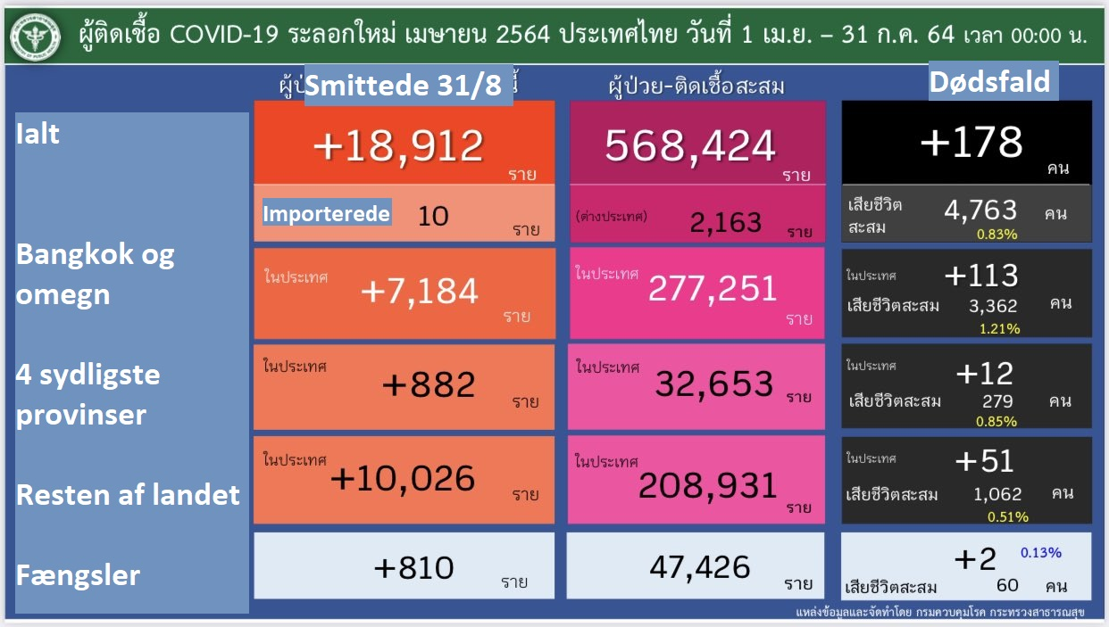 www.thaiguide.dk/images/forum/covid19/smitte%20fordeling%20tal%2031-07-21%20r.jpg