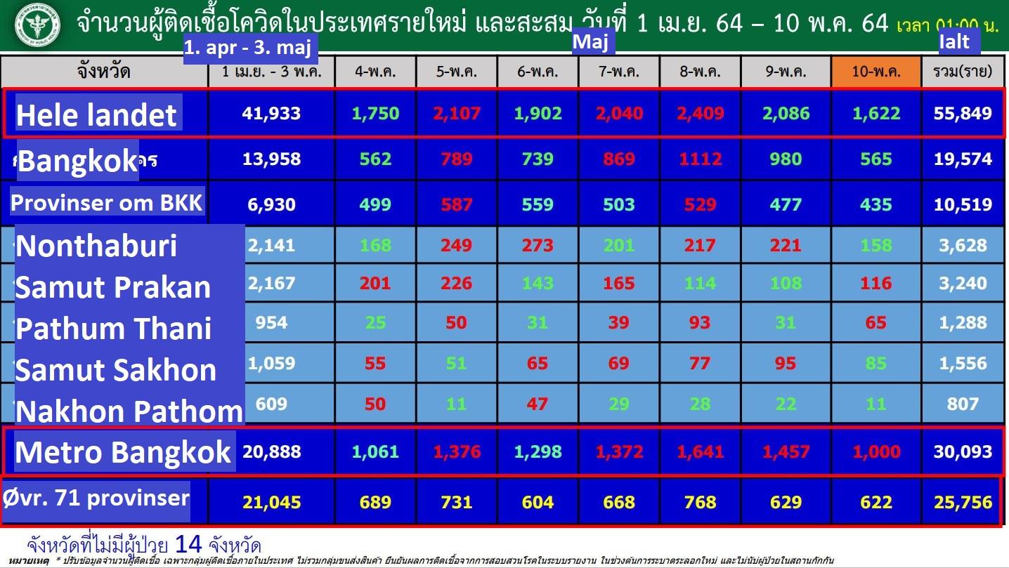www.thaiguide.dk/images/forum/covid19/smitte%20provinser%20bangkok%20resten%20dag%20og%20total%2010-05-21%20r.jpg