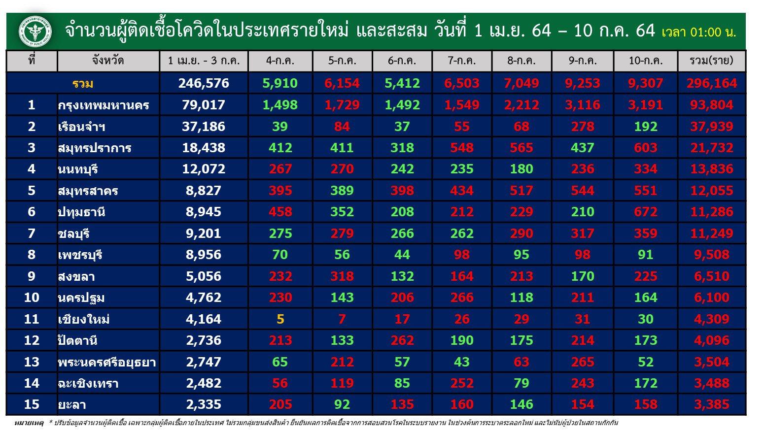 www.thaiguide.dk/images/forum/covid19/smitte%20provinser%20dag%20og%20total%2009-07-21%201.jpg