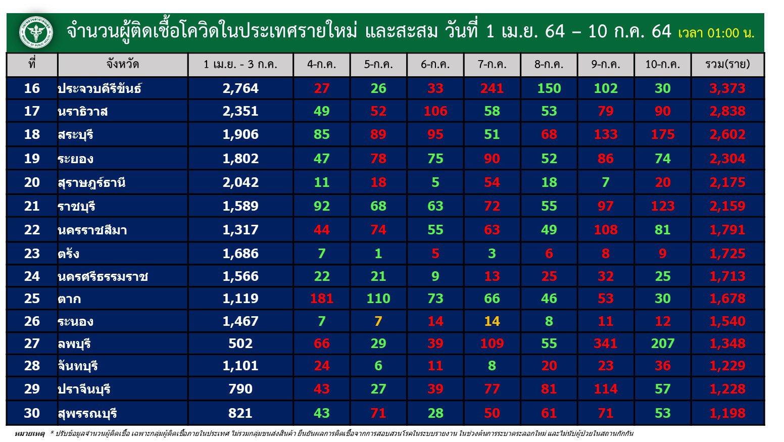 www.thaiguide.dk/images/forum/covid19/smitte%20provinser%20dag%20og%20total%2009-07-21%202.jpg