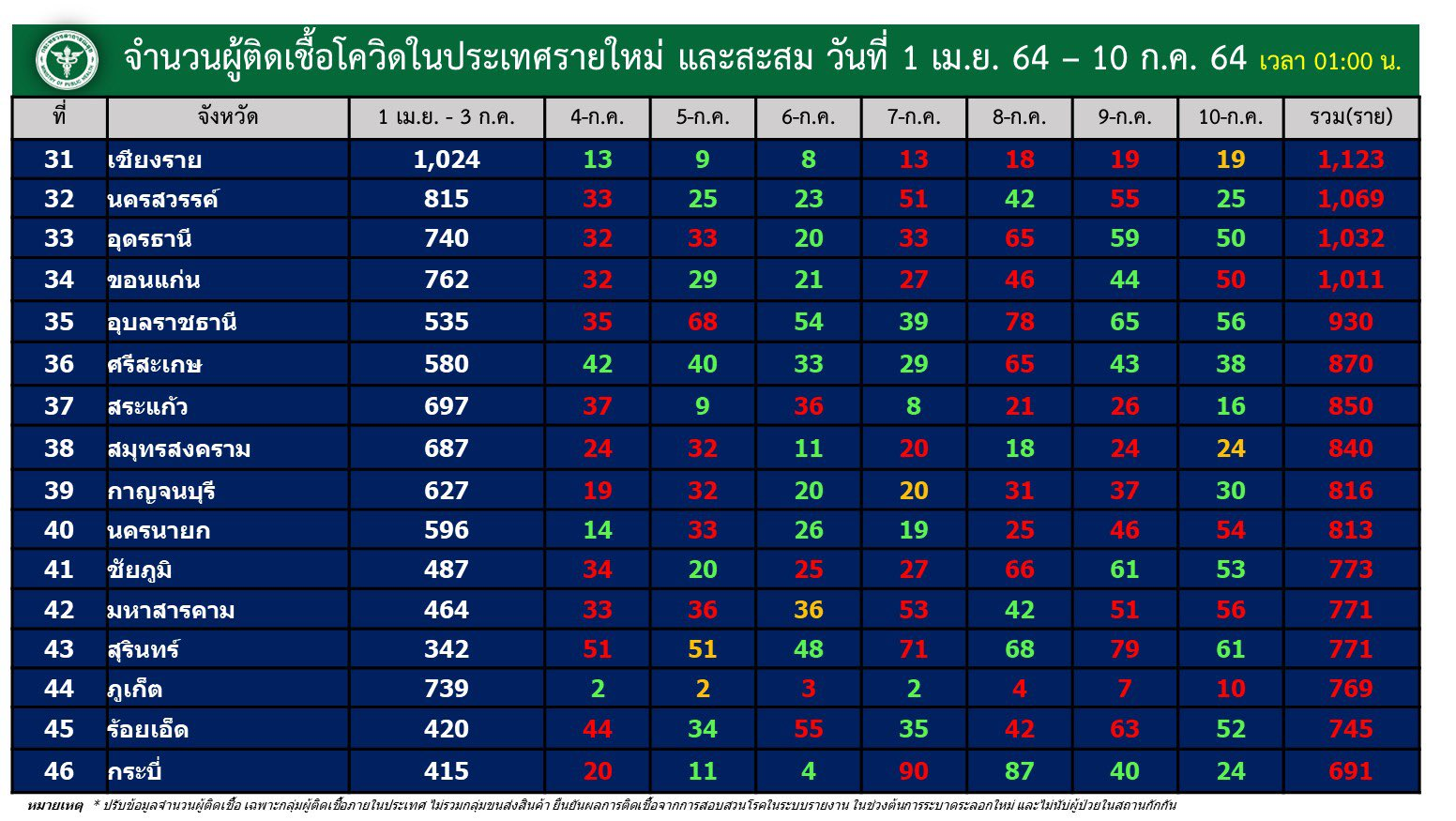 www.thaiguide.dk/images/forum/covid19/smitte%20provinser%20dag%20og%20total%2009-07-21%203.jpg