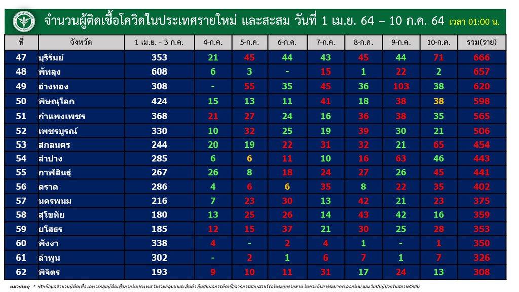 www.thaiguide.dk/images/forum/covid19/smitte%20provinser%20dag%20og%20total%2009-07-21%204.jpg