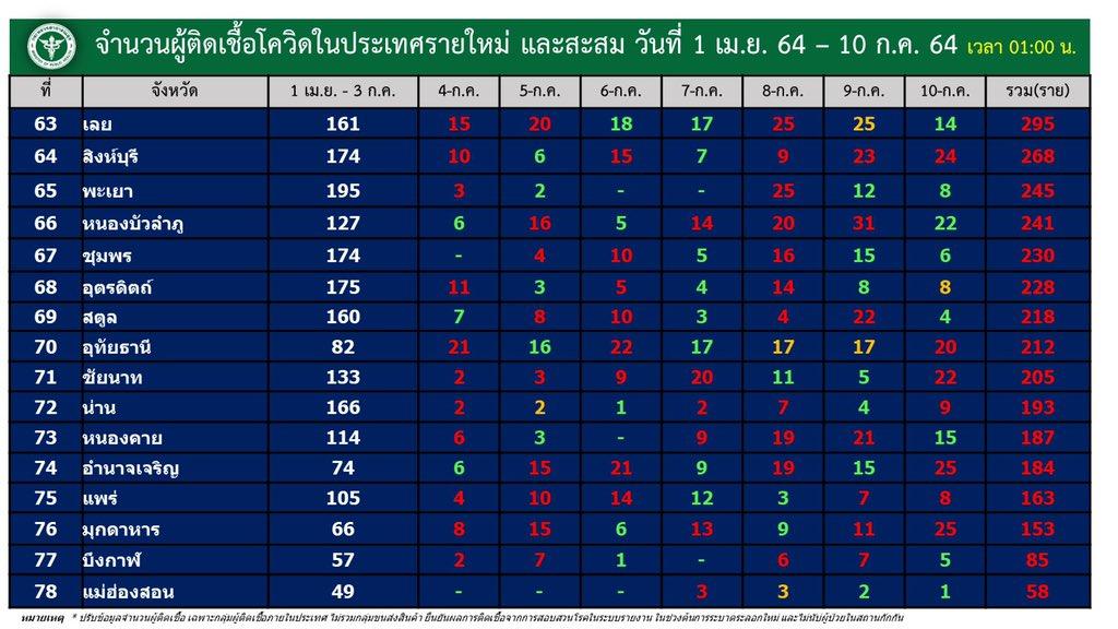 www.thaiguide.dk/images/forum/covid19/smitte%20provinser%20dag%20og%20total%2009-07-21%205.jpg