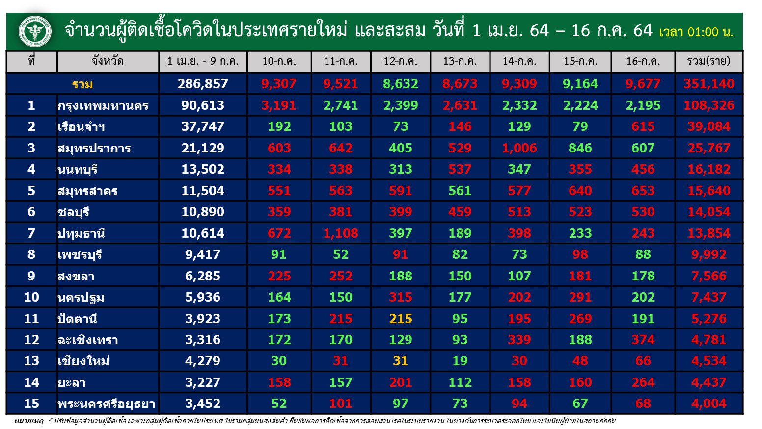 www.thaiguide.dk/images/forum/covid19/smitte%20provinser%20dag%20og%20total%2016-07-21.jpg