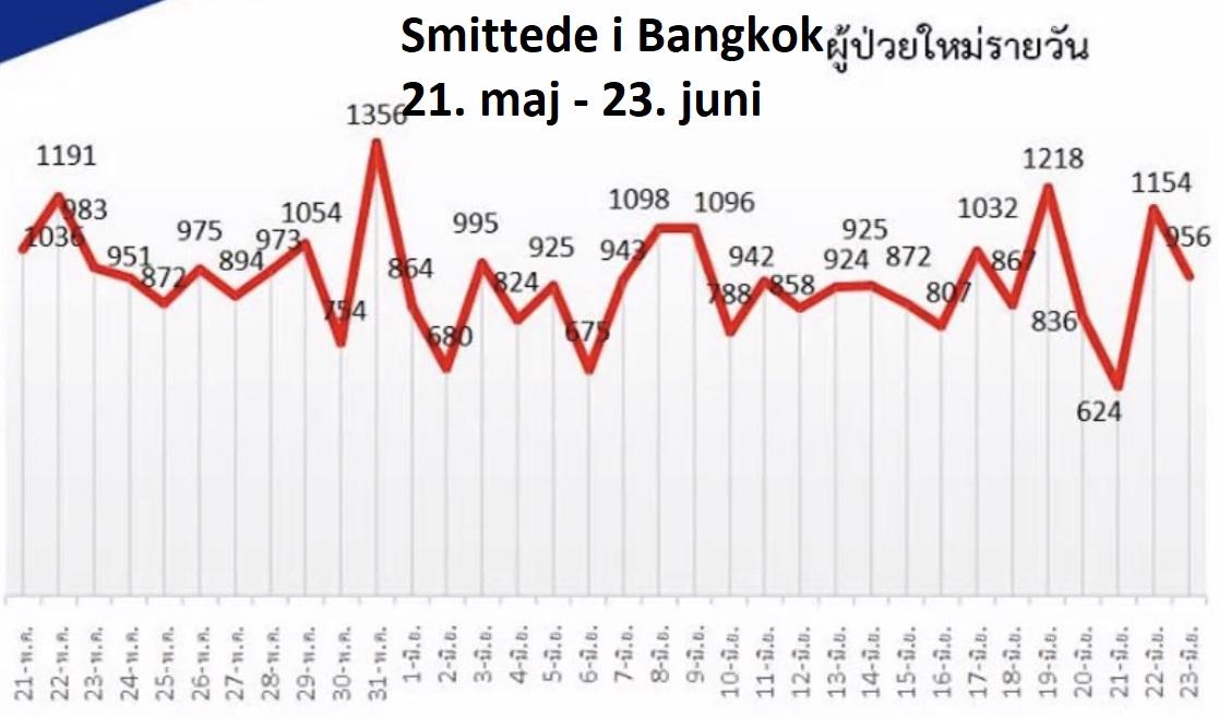 www.thaiguide.dk/images/forum/covid19/smitte%20udvikling%20bkk%2023-06-21.jpg
