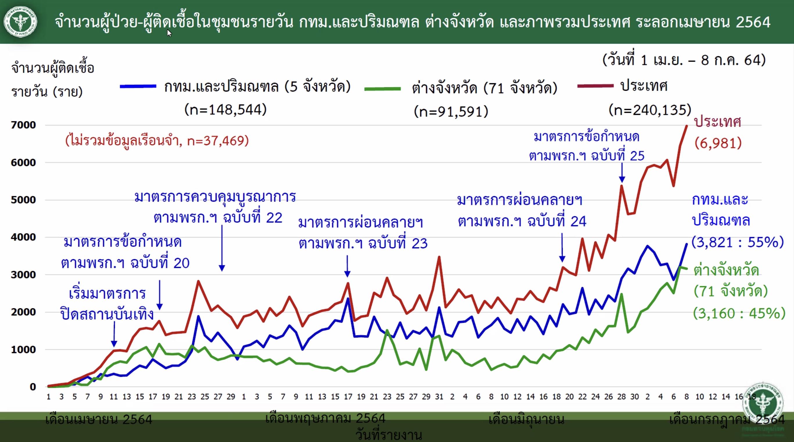 www.thaiguide.dk/images/forum/covid19/smittede%20bangkok%20metro%20resten%20landet%2008-07-21.jpg