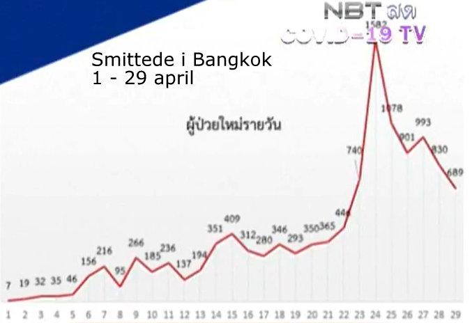 www.thaiguide.dk/images/forum/covid19/smittede%20bkk%201-29-04-21.jpg