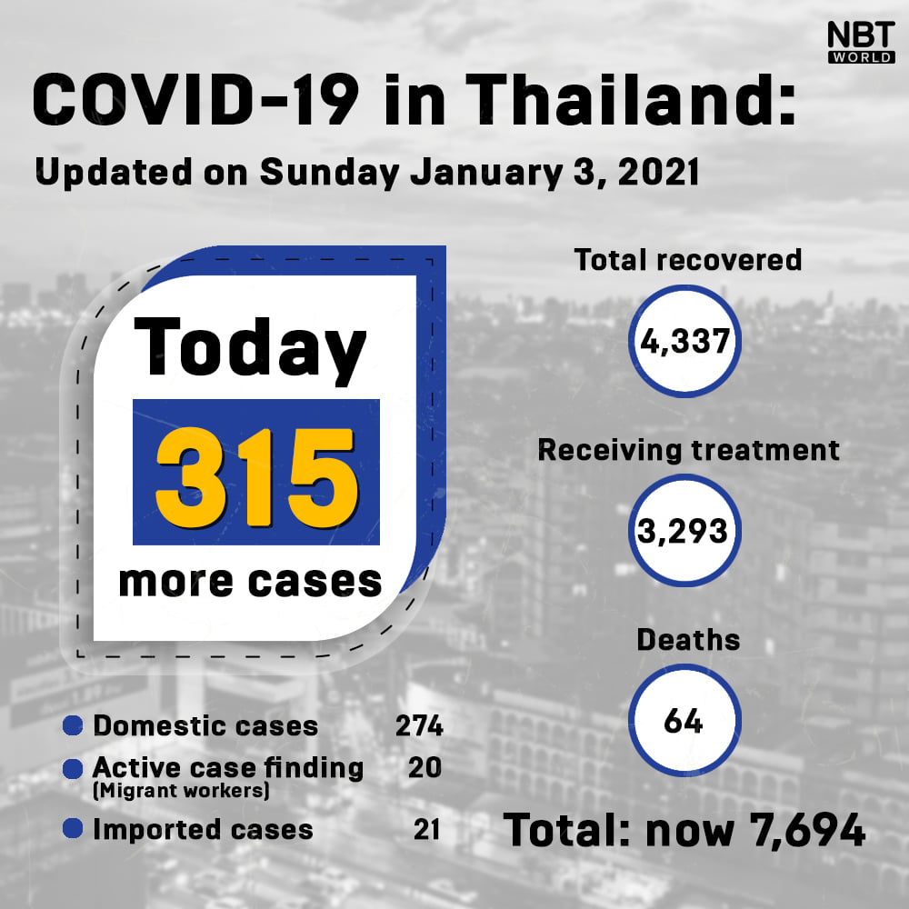 www.thaiguide.dk/images/forum/covid19/smittede%20total%20030121.jpg