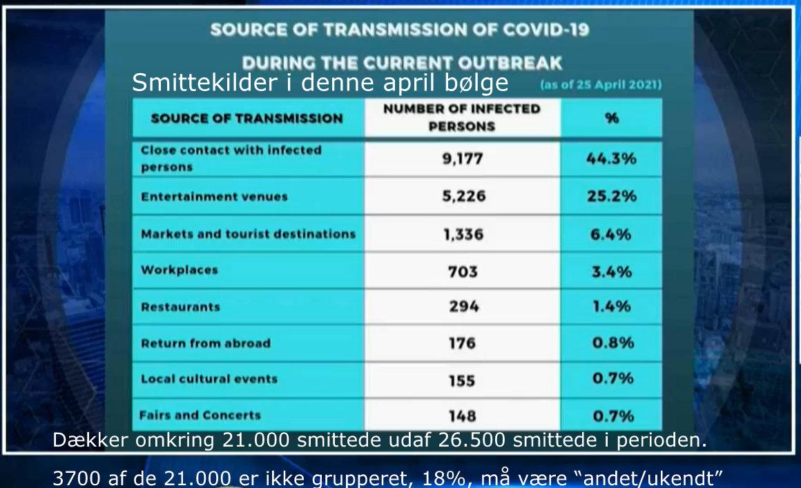 www.thaiguide.dk/images/forum/covid19/smittekilder%2025%20april.jpg