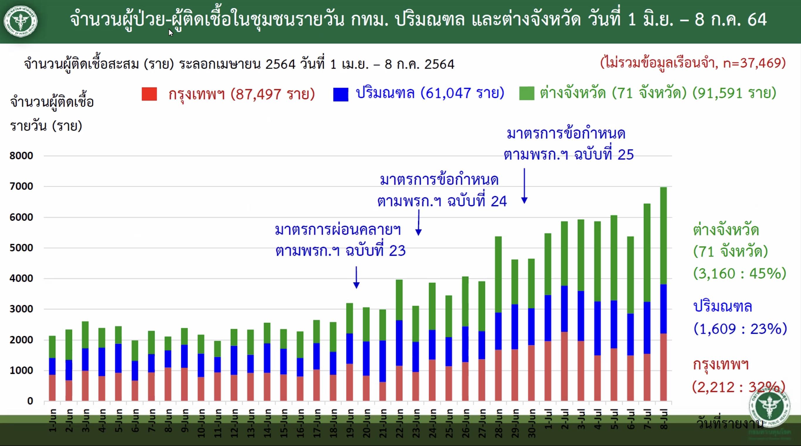 www.thaiguide.dk/images/forum/covid19/smitten%20bkk%20omegn%20resten%2008-07-21.jpg