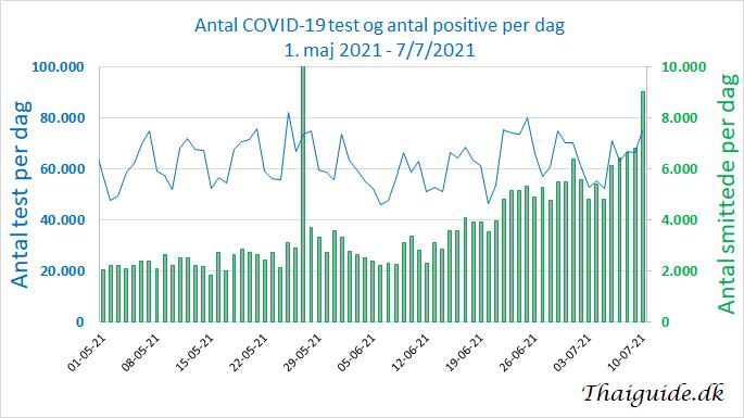 www.thaiguide.dk/images/forum/covid19/test%20per%20dag%2001-05-21-07-07-21.png