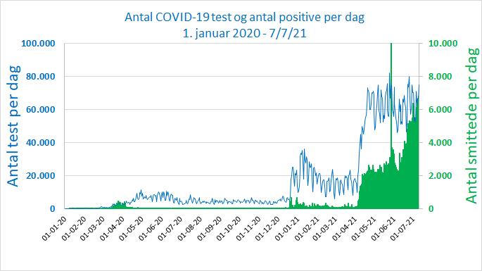 www.thaiguide.dk/images/forum/covid19/test%20per%20dag%202020-07-07-21.png