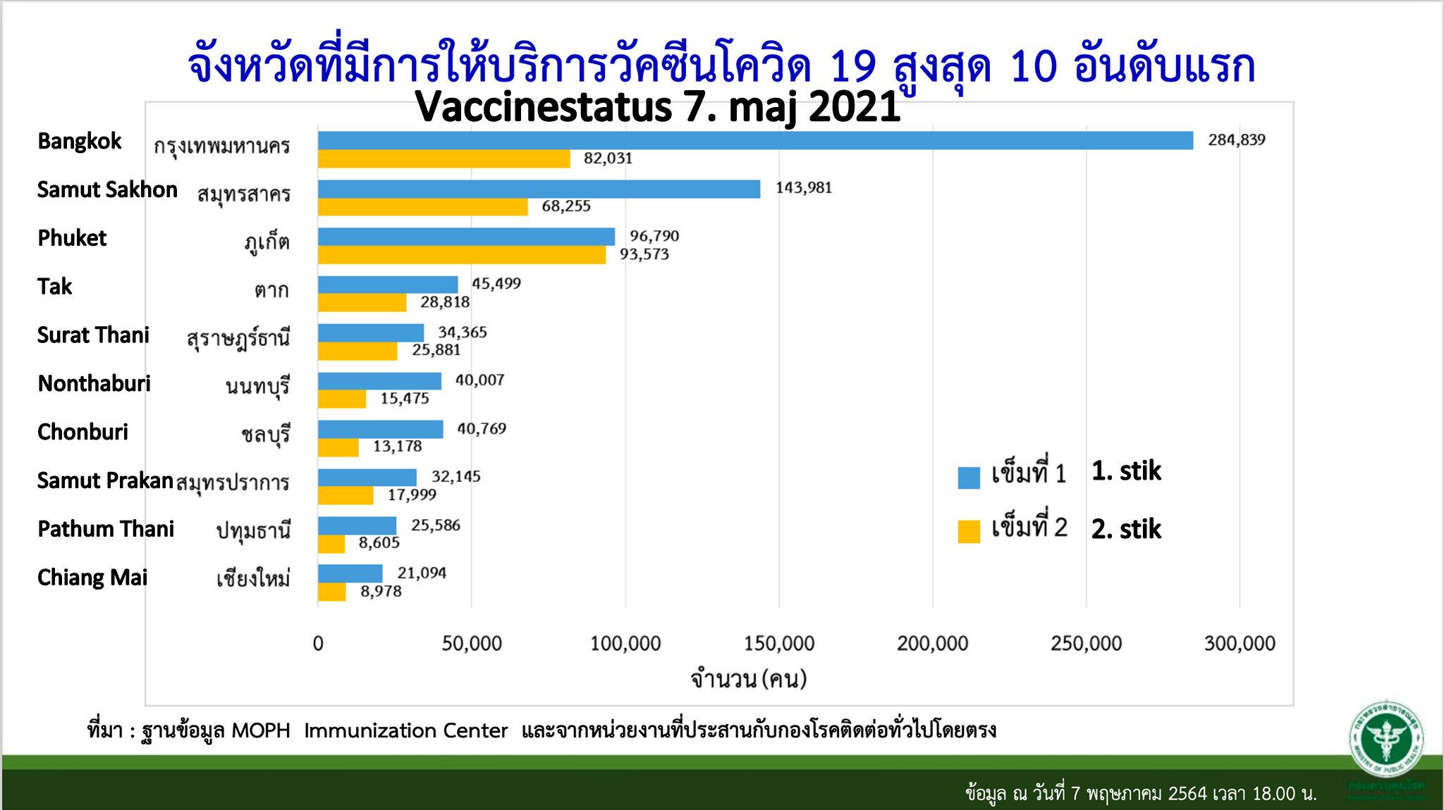www.thaiguide.dk/images/forum/covid19/vaccinationer%20provinser%2008-05-21%20r.jpg