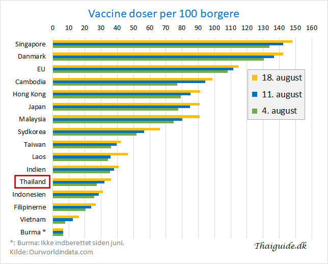 www.thaiguide.dk/images/forum/covid19/vaccine%20doser%20asien%2018-08-21.png