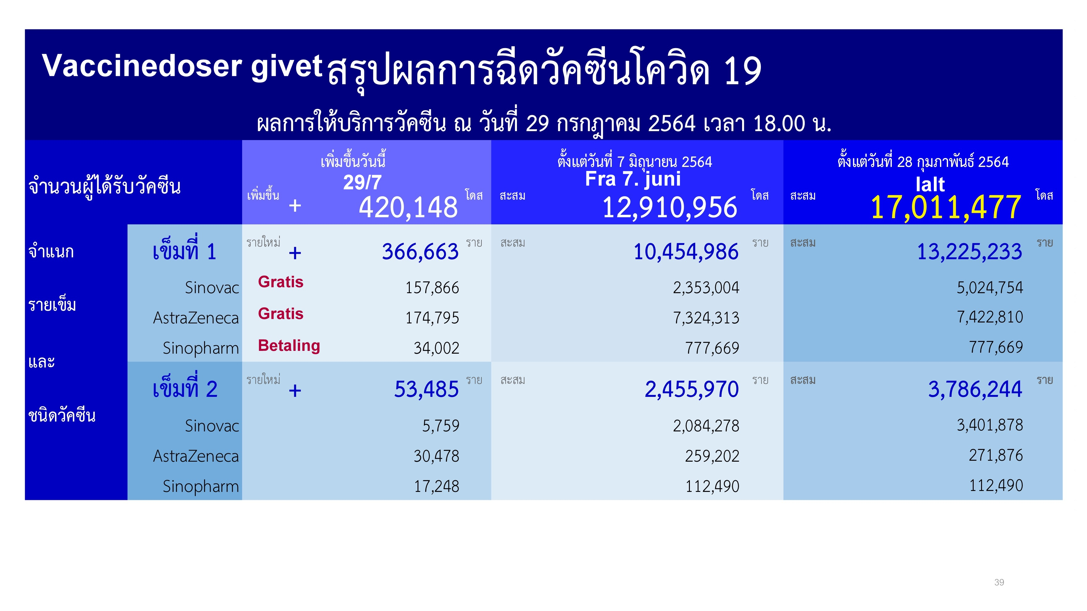 www.thaiguide.dk/images/forum/covid19/vaccine%20doser%20givet%2029-07-21%20r.jpg