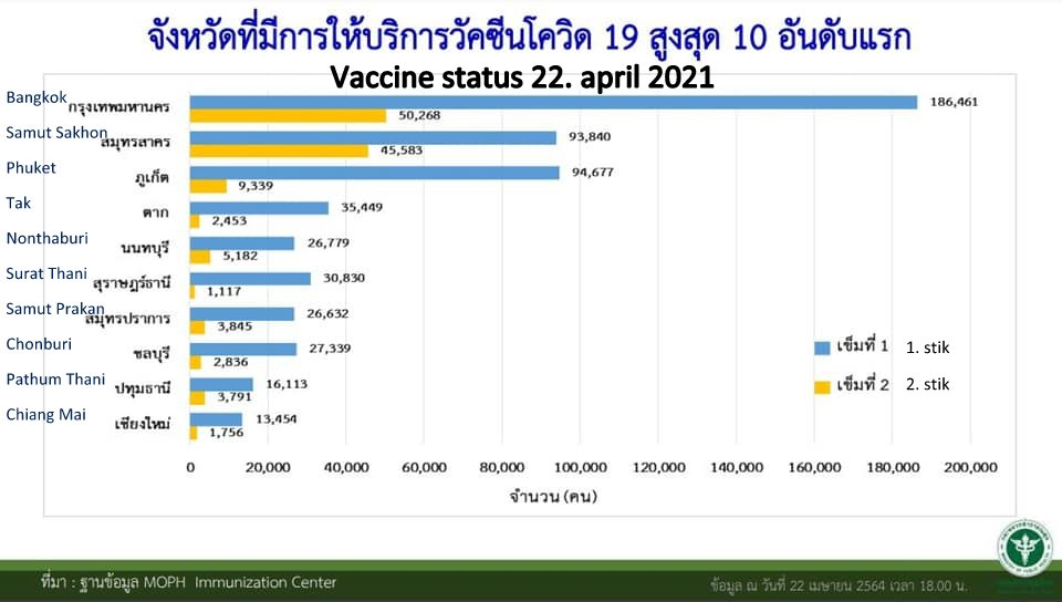 www.thaiguide.dk/images/forum/covid19/vaccine%20provinser%2022-04-21%20r.jpg