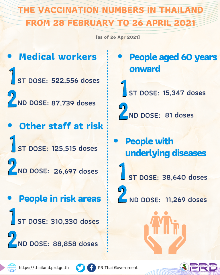 www.thaiguide.dk/images/forum/covid19/vacciner%20givet%20fordeling%20grupper.png